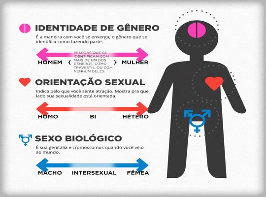 Diferença entre gênero, orientação sexual e sexo biológico